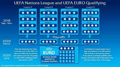 Die EM-Qualifikation 2020 über die UEFA Nations League erklärt (Quelle:UEFA)