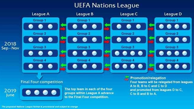 Wie funktioniert die Nationenliga? In 4 Ligen mit jeweils 4 Gruppen wird gespielt. Die vier Sieger der Gruppen der Liga A spielen im Finalturnier im Juni 2019 um den 1.Titel der UEFA Nations League.